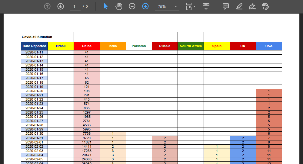Convert Excel Sheet to PDF Show Gridlines in Python