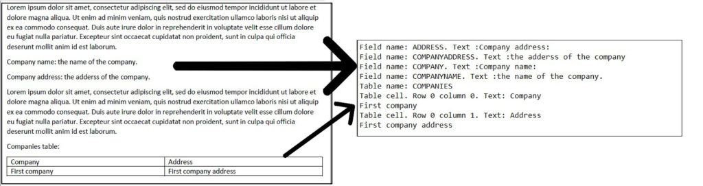 Extracted Data by parsing a document using template