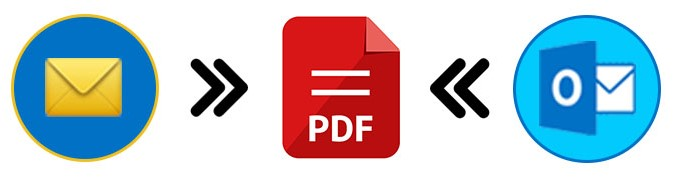 Convert Emails and Outlook Messages to PDF using Node.js